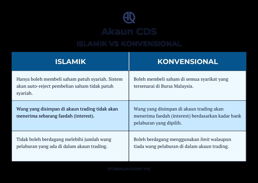 perbezaan akaun cds islamik dan konvensional
